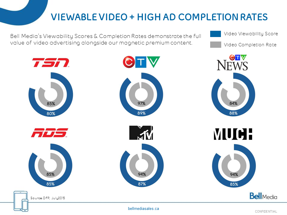 Bell Media Digital Video Viewability Snapshot_July 2015